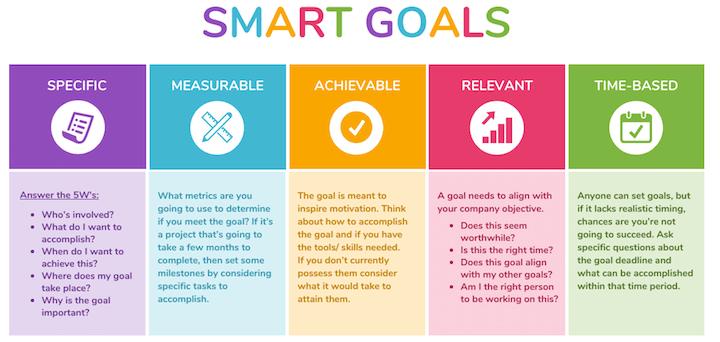 ما هو Smart marketing objective ؟