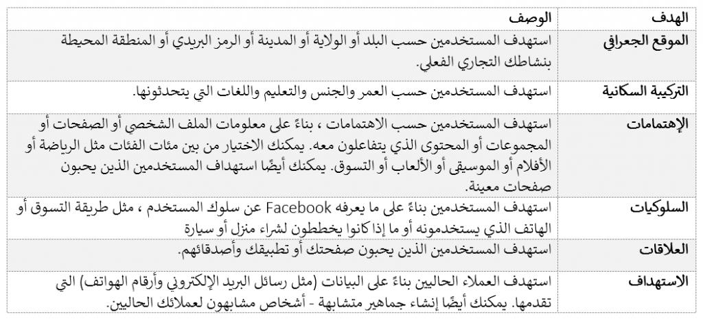 ما هي خيارات الاستهداف التي يقدمها Facebook؟
