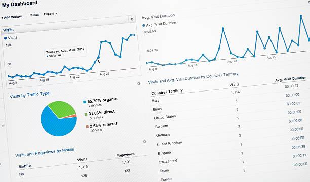 قياس النتائج باستخدام Google Display Network